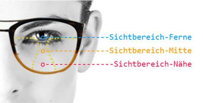 Was Bedeutet Gleitsichtbrille